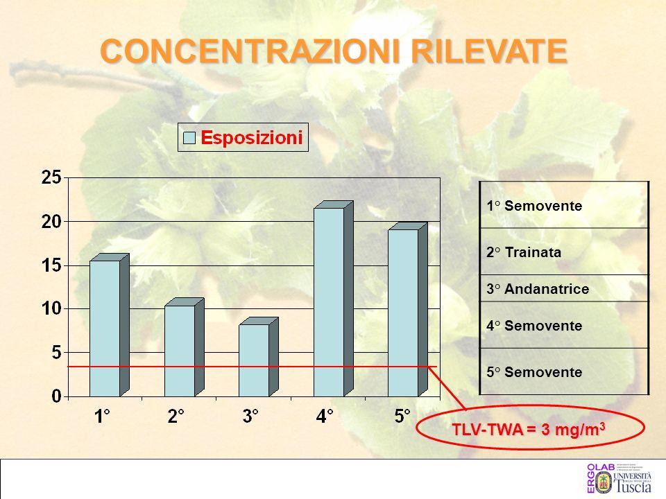 CONCENTRAZIONI RILEVATE 1° Semovente 2° Trainata 3° Andanatrice 4° Semovente 5° Semovente TLV-TWA = 3 mg/m 3