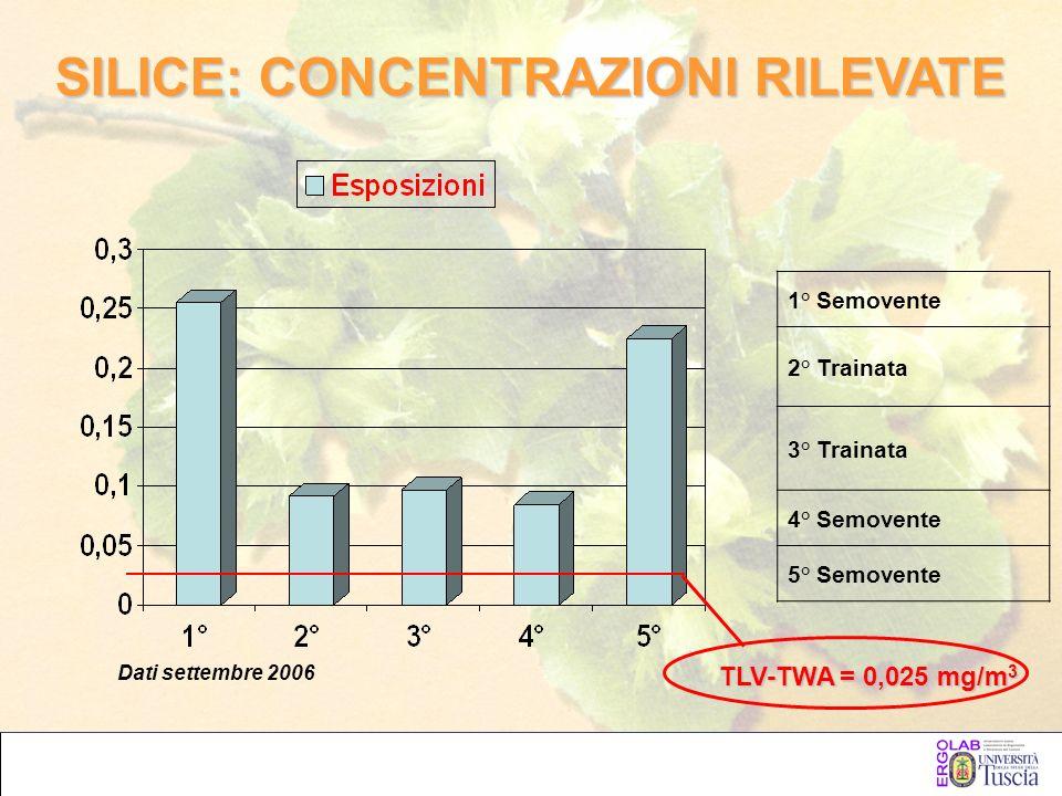 SILICE: CONCENTRAZIONI RILEVATE 1° Semovente 2° Trainata 3° Trainata 4° Semovente 5° Semovente Dati settembre 2006 TLV-TWA = 0,025 mg/m 3