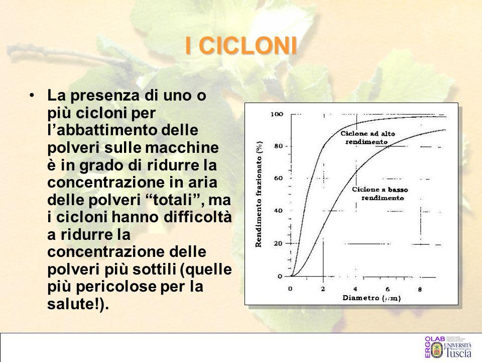 I CICLONI cicloniLa presenza di uno o più cicloni per labbattimento delle polveri sulle macchine è in grado di ridurre la concentrazione in aria delle