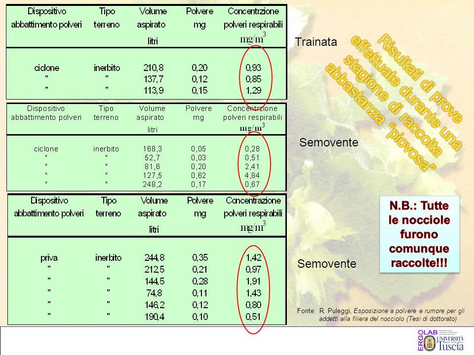 Trainata Semovente Fonte: R. Puleggi, Esposizione a polvere e rumore per gli addetti alla filiera del nocciolo (Tesi di dottorato)
