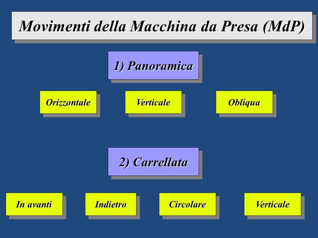 Movimenti della Macchina da Presa (MdP) 1) Panoramica OrizzontaleOrizzontaleVerticaleVerticaleObliquaObliqua 2) Carrellata In avanti IndietroIndietroC
