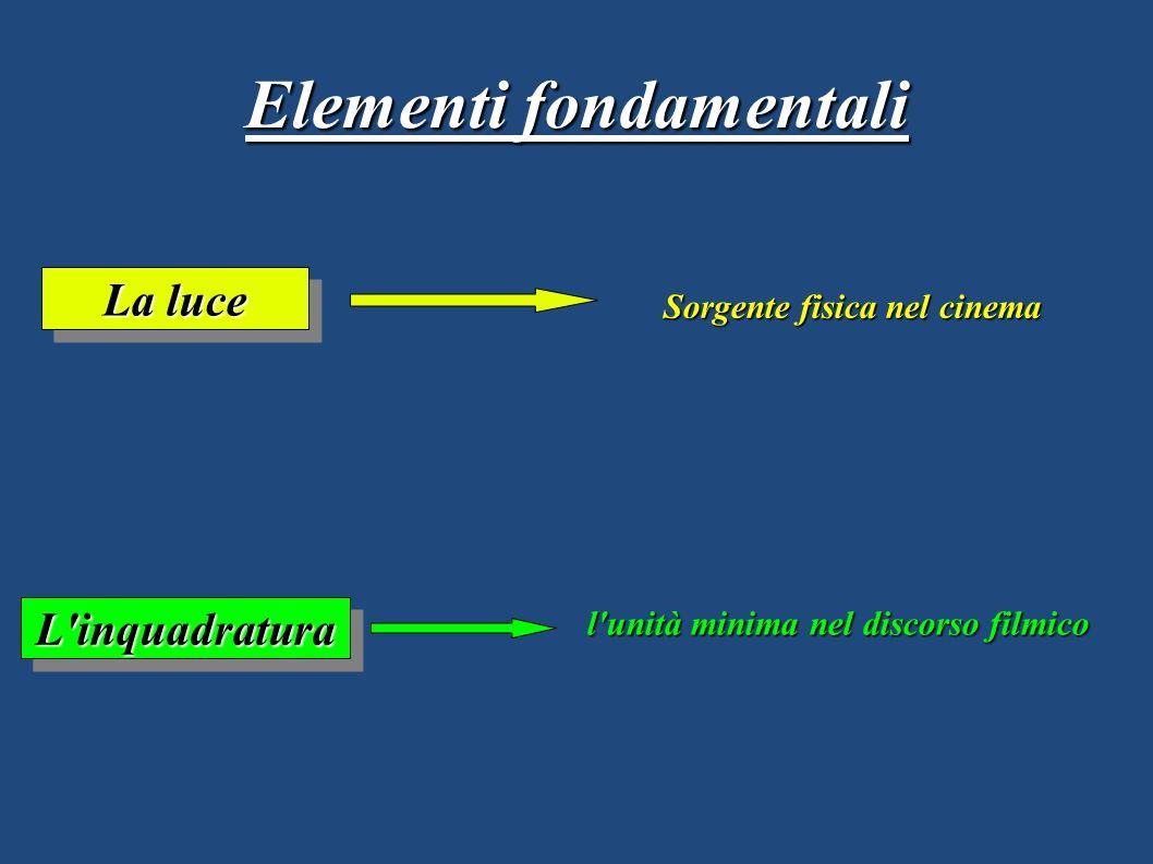 La luce L'inquadraturaL'inquadratura Sorgente fisica nel cinema l'unità minima nel discorso filmico Elementi fondamentali