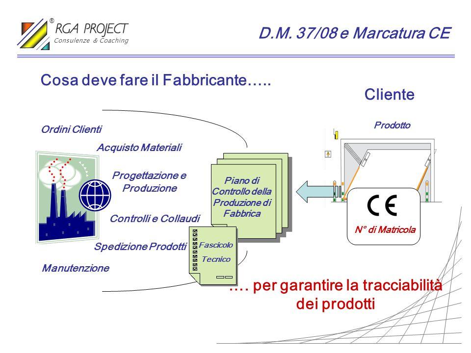 Prodotto Cosa deve fare il Fabbricante….. Cliente Ordini Clienti Acquisto Materiali Progettazione e Produzione Controlli e Collaudi Spedizione Prodott
