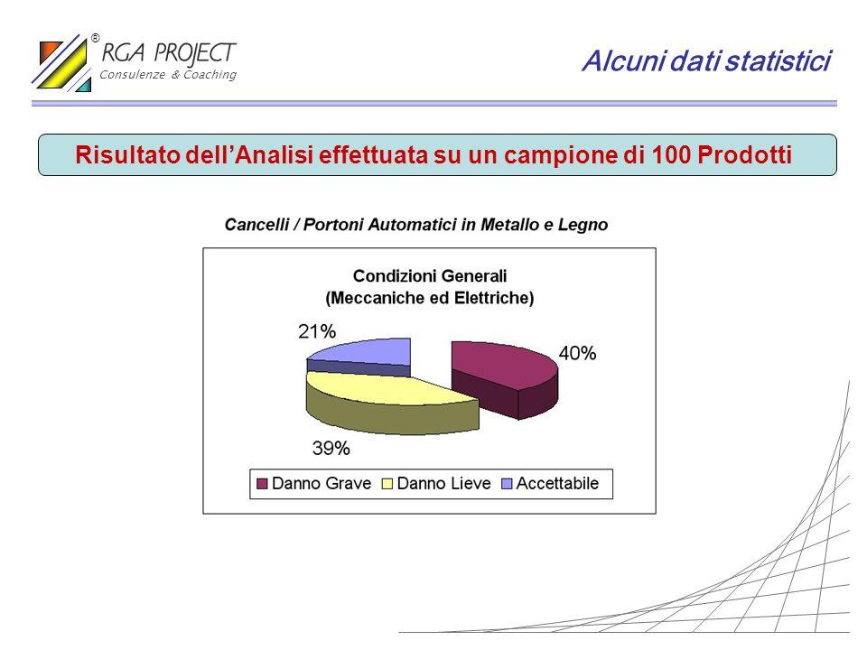 Alcuni dati statistici Risultato dellAnalisi effettuata su un campione di 100 Prodotti Consulenze & Coaching ®