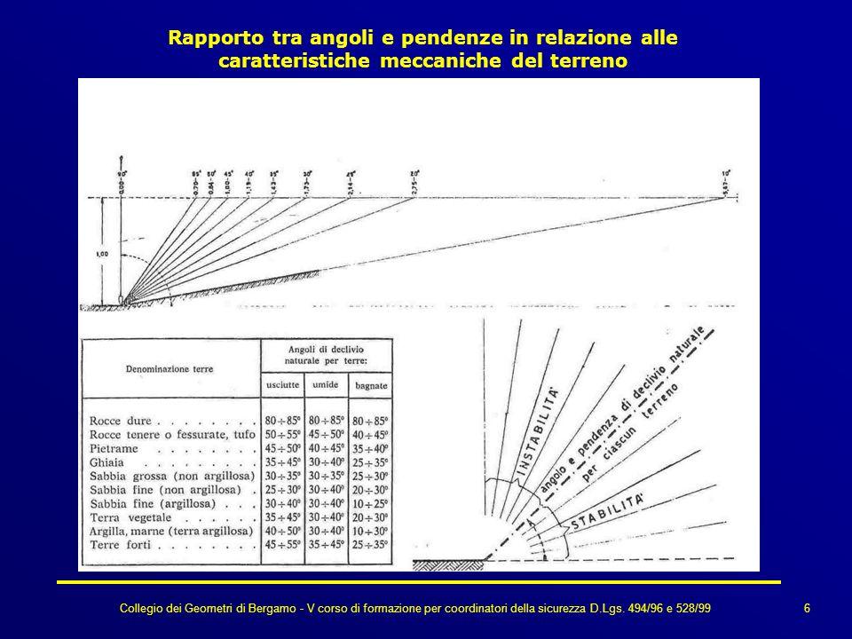 Collegio dei Geometri di Bergamo - V corso di formazione per coordinatori della sicurezza D.Lgs. 494/96 e 528/99 Rapporto tra angoli e pendenze in rel