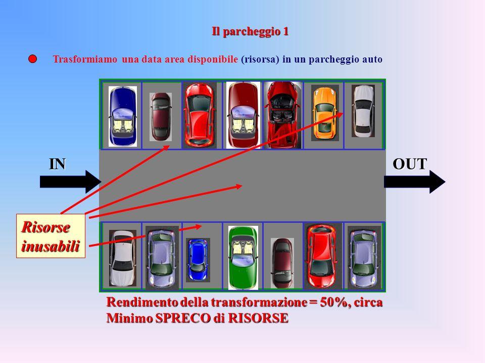 Rendimento della transformazione = 50%, circa Minimo SPRECO di RISORSE Risorseinusabili Trasformiamo una data area disponibile (risorsa) in un parcheggio auto INOUT Il parcheggio 1