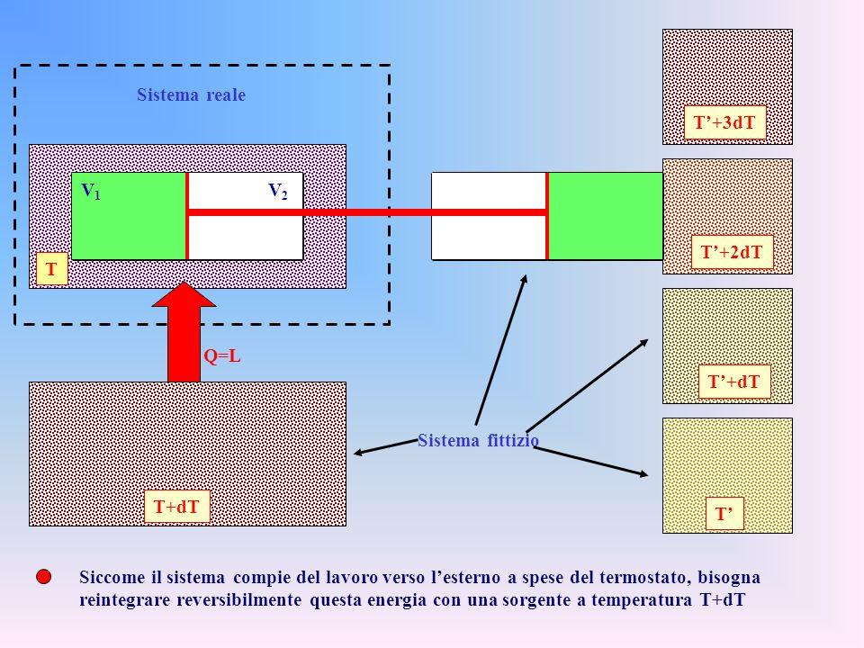 Consideriamo, a titolo desempio, lespansione adiabatica di un gas in un cilindro T V2V2 V1V1 T V2V2 V1V1 La rimozione del setto ha fatto sì che il gas