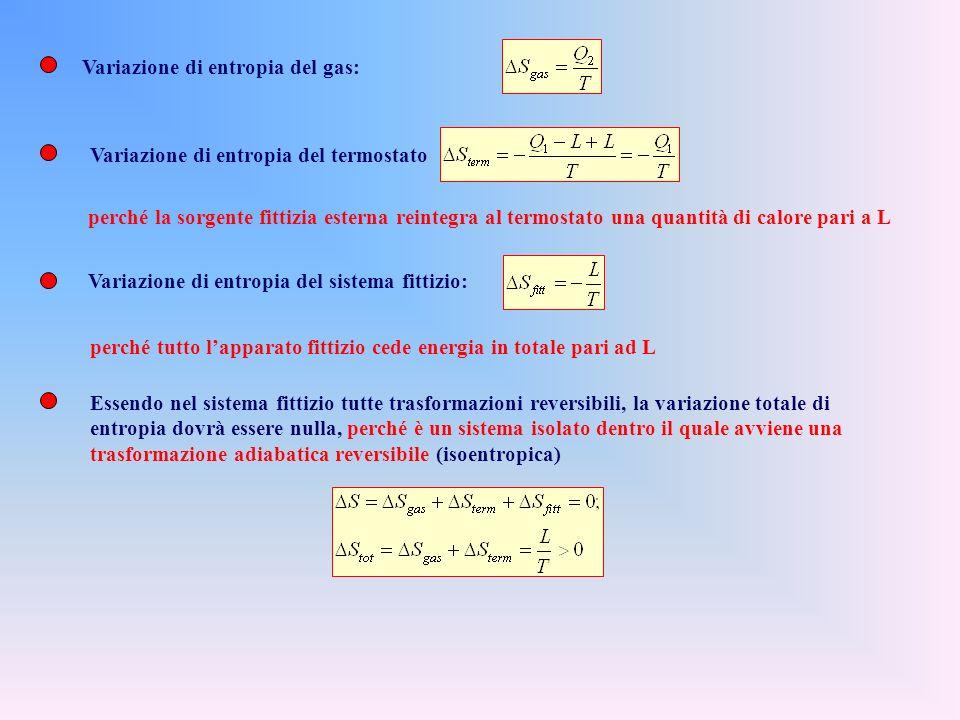 Trasformazione reale: la temperatura del fluido resta costante e pari a T. Il suo volume varia da V 1 a V 2 ma il fluido non compie nessun lavoro, non