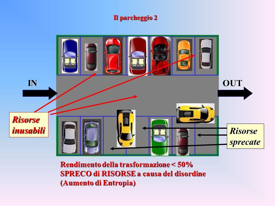 INOUT Rendimento della trasformazione < 50% SPRECO di RISORSE a causa del disordine (Aumento di Entropia) Risorseinusabili Risorsesprecate Il parcheggio 2