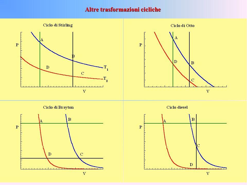 In sostanza f deve essere una funzione universale della temperatura e tale che Questo significa che possiamo costruire un termometro e tararlo secondo