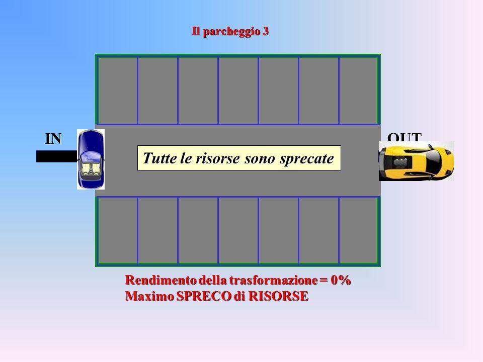 INOUT Rendimento della trasformazione = 0% Maximo SPRECO di RISORSE Tutte le risorse sono sprecate Il parcheggio 3