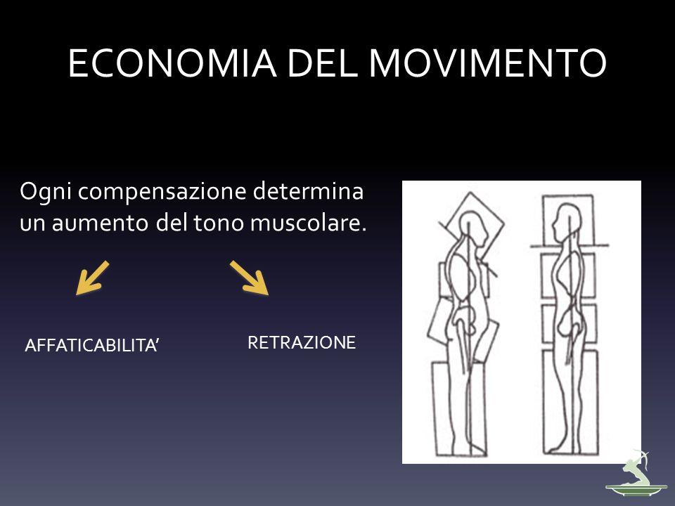 ECONOMIA DEL MOVIMENTO Ogni compensazione determina un aumento del tono muscolare. AFFATICABILITA RETRAZIONE