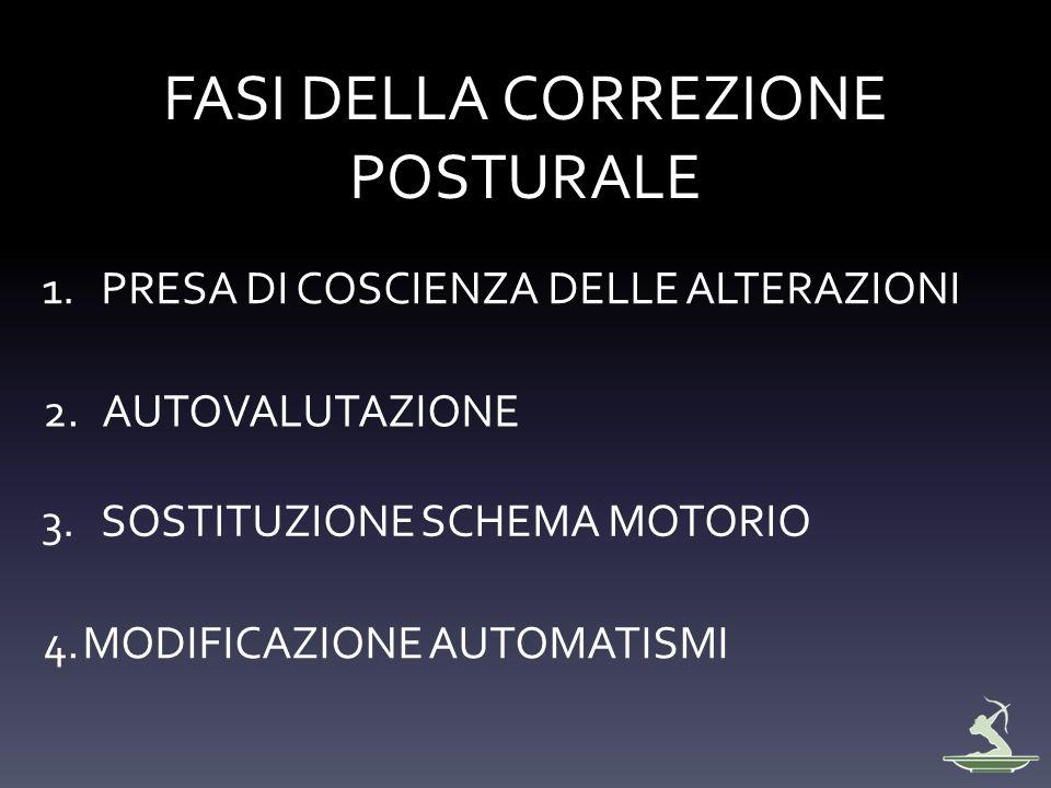 FASI DELLA CORREZIONE POSTURALE 1.PRESA DI COSCIENZA DELLE ALTERAZIONI 2.AUTOVALUTAZIONE 3.SOSTITUZIONE SCHEMA MOTORIO 4.MODIFICAZIONE AUTOMATISMI