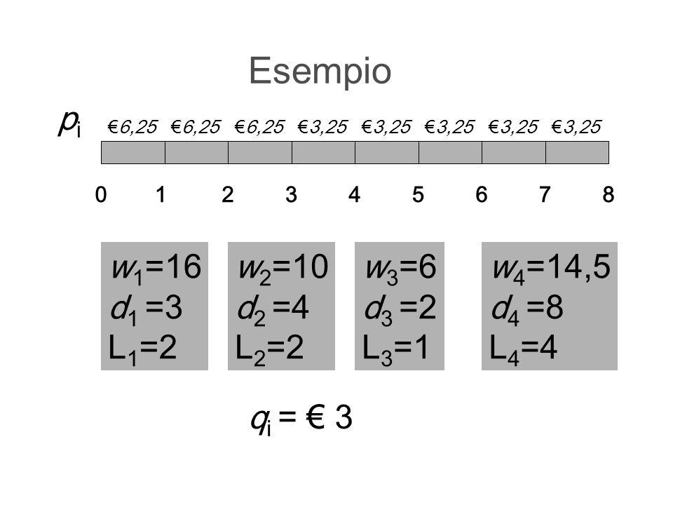 Esempio w 1 =16 d 1 =3 L 1 =2 012345678 w 2 =10 d 2 =4 L 2 =2 w 3 =6 d 3 =2 L 3 =1 w 4 =14,5 d 4 =8 L 4 =4 6,25 pipi q i = 3 6,25 3,25