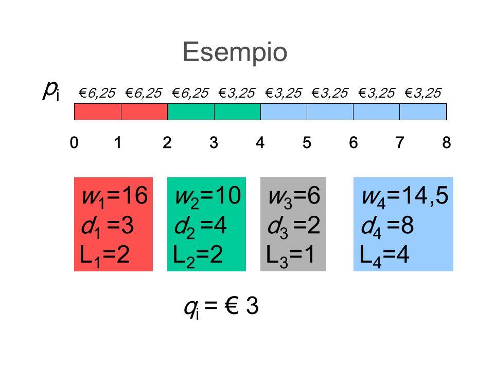Esempio w 1 =16 d 1 =3 L 1 =2 012345678 w 2 =10 d 2 =4 L 2 =2 w 3 =6 d 3 =2 L 3 =1 w 4 =14,5 d 4 =8 L 4 =4 w 1 =16 d 1 =3 L 1 =2 w 2 =10 d 2 =4 L 2 =2 w 4 =14,5 d 4 =8 L 4 =4 pipi 6,25 3,25 q i = 3