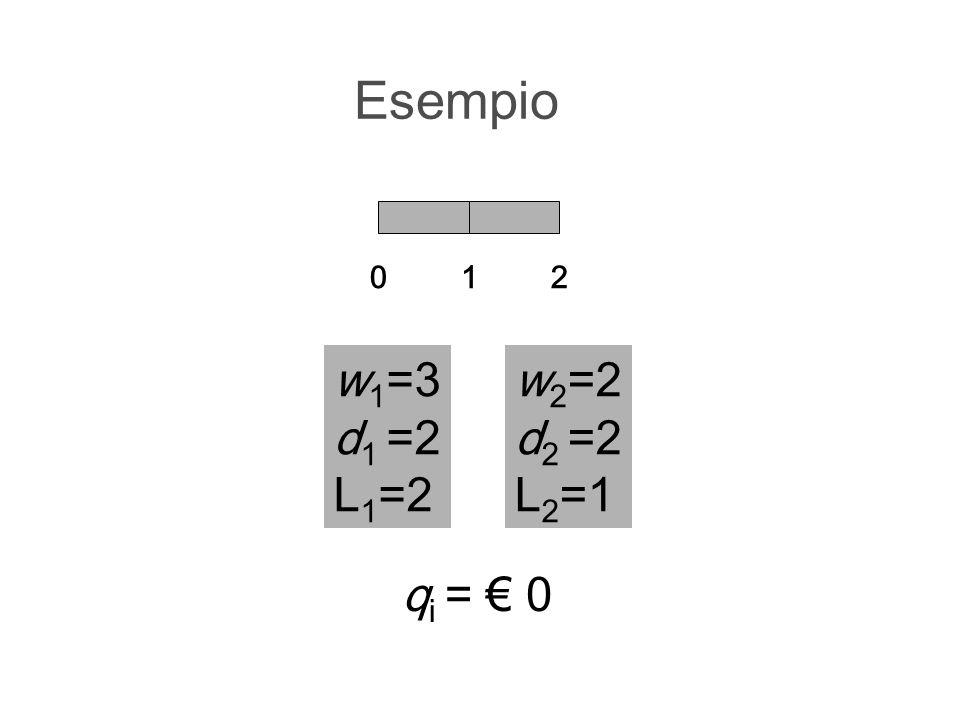 Esempio w 1 =3 d 1 =2 L 1 =2 012 w 2 =2 d 2 =2 L 2 =1 q i = 0