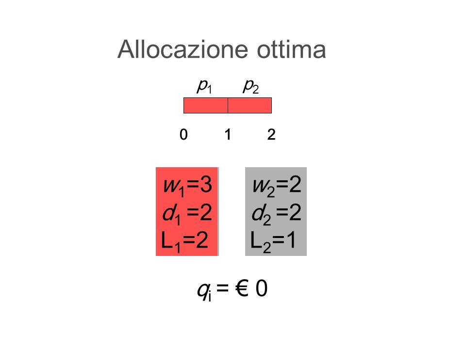 Allocazione ottima w 1 =3 d 1 =2 L 1 =2 012 w 2 =2 d 2 =2 L 2 =1 q i = 0 w 1 =3 d 1 =2 L 1 =2 p1p1 p2p2