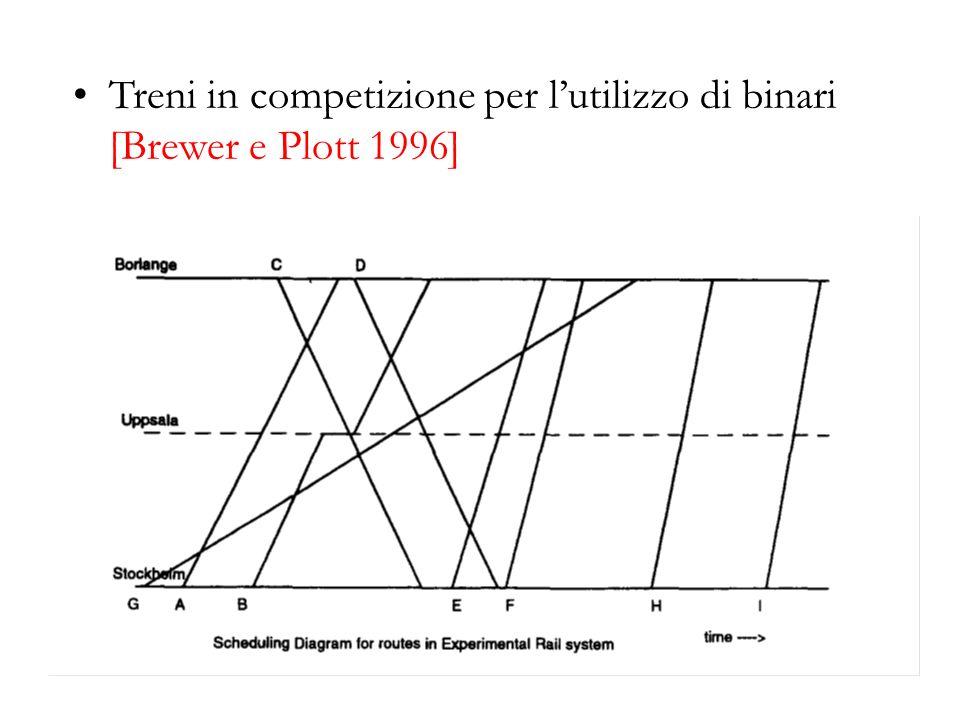 Treni in competizione per lutilizzo di binari [Brewer e Plott 1996]