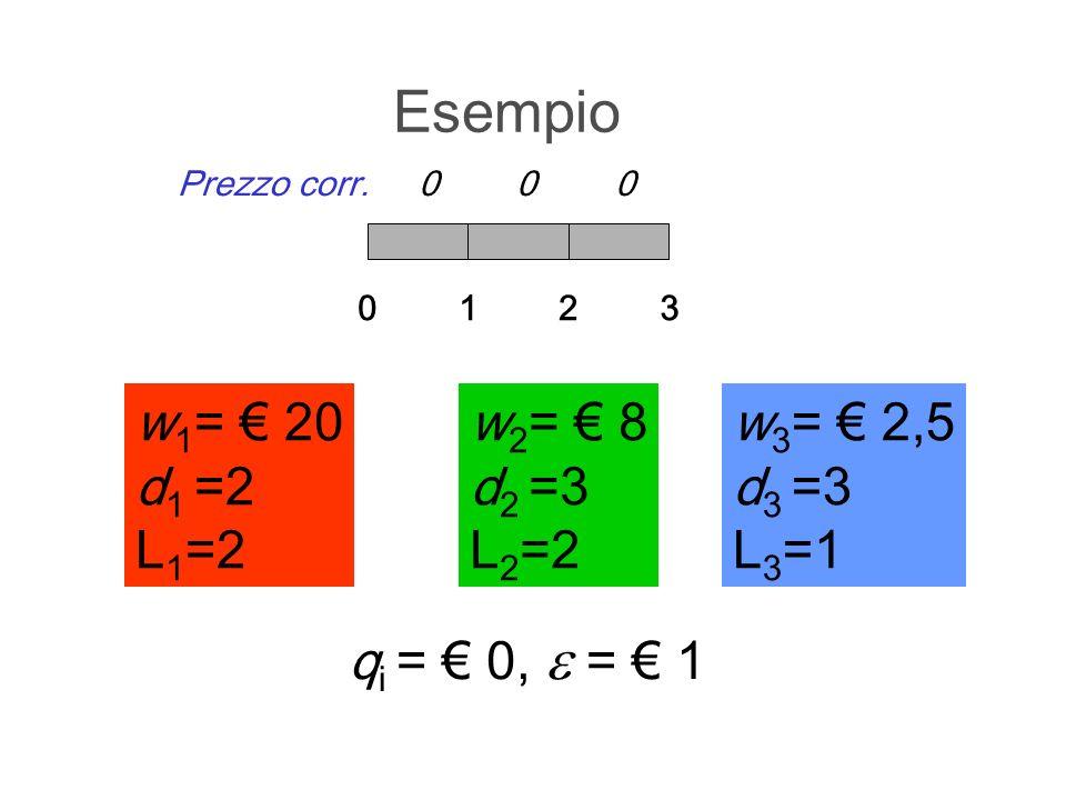 Esempio w 1 = 20 d 1 =2 L 1 =2 012 w 2 = 8 d 2 =3 L 2 =2 q i = 0, = 1 3 w 3 = 2,5 d 3 =3 L 3 =1 Prezzo corr.