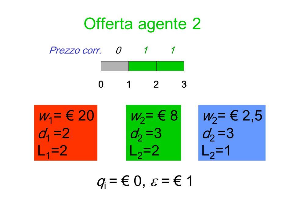Offerta agente 2 w 1 = 20 d 1 =2 L 1 =2 012 w 2 = 8 d 2 =3 L 2 =2 q i = 0, = 1 3 Prezzo corr. 0 0 0Prezzo corr. 0 1 1 w 2 = 2,5 d 2 =3 L 2 =1 w 2 = 8