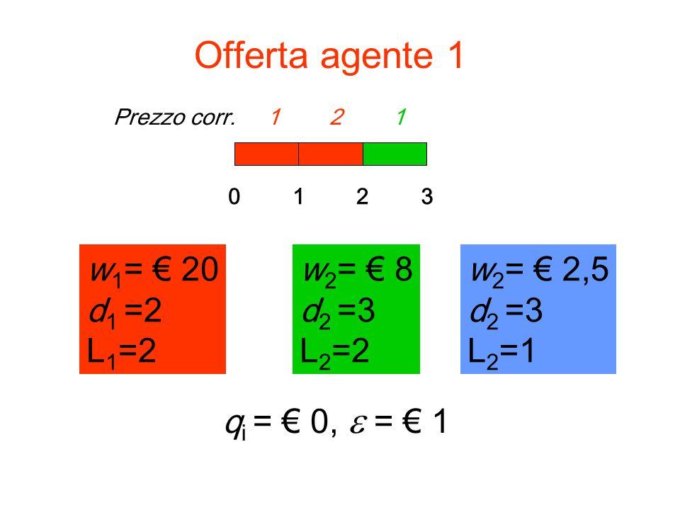 Prezzo corr. 0 1 1Prezzo corr. 1 2 1 Offerta agente 1 w 1 = 20 d 1 =2 L 1 =2 012 w 2 = 8 d 2 =3 L 2 =2 q i = 0, = 1 3 w 2 = 2,5 d 2 =3 L 2 =1 w 2 = 8