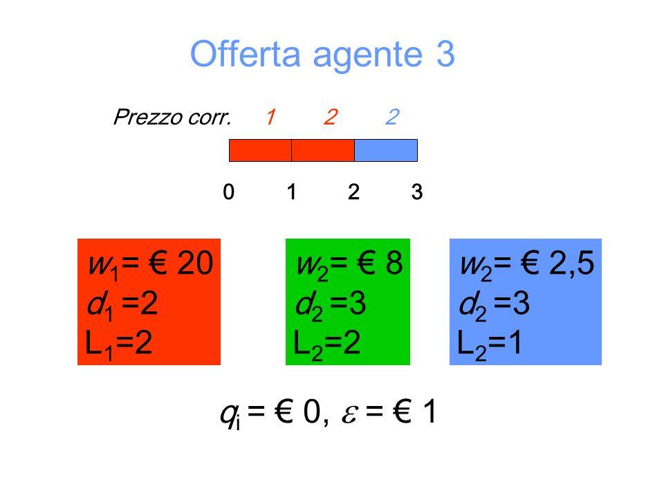 Prezzo corr. 1 2 1Prezzo corr. 1 2 2 Offerta agente 3 w 1 = 20 d 1 =2 L 1 =2 012 w 2 = 8 d 2 =3 L 2 =2 q i = 0, = 1 3 w 2 = 2,5 d 2 =3 L 2 =1 w 2 = 8