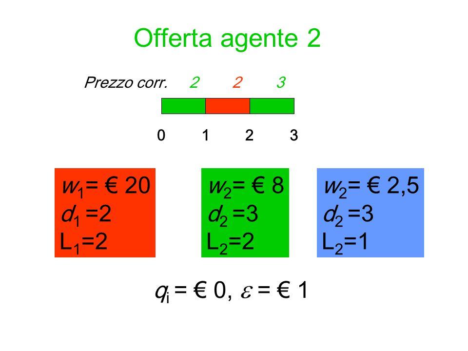 Prezzo corr. 1 2 1Prezzo corr. 1 2 2 Offerta agente 2 w 1 = 20 d 1 =2 L 1 =2 012 w 2 = 8 d 2 =3 L 2 =2 q i = 0, = 1 3 w 2 = 2,5 d 2 =3 L 2 =1 w 2 = 8