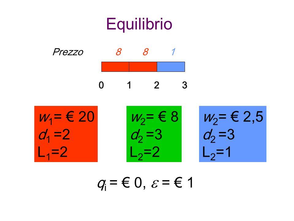 Equilibrio w 1 = 20 d 1 =2 L 1 =2 012 w 2 = 8 d 2 =3 L 2 =2 q i = 0, = 1 3 w 2 = 2,5 d 2 =3 L 2 =1 w 2 = 8 d 2 =3 L 2 =2 Prezzo 8 8 1