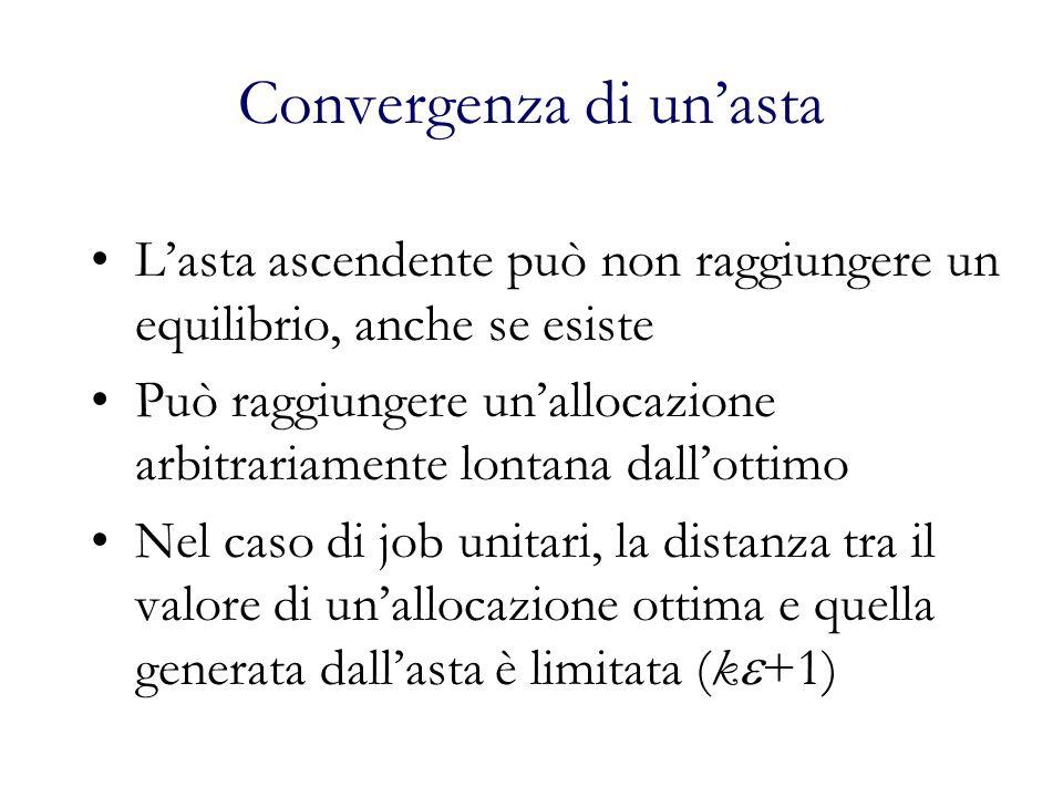 Convergenza di unasta Lasta ascendente può non raggiungere un equilibrio, anche se esiste Può raggiungere unallocazione arbitrariamente lontana dallottimo Nel caso di job unitari, la distanza tra il valore di unallocazione ottima e quella generata dallasta è limitata (k +1)