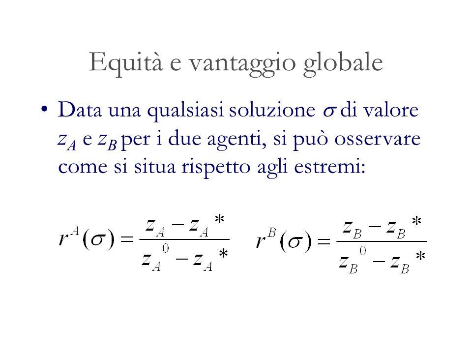 Equità e vantaggio globale Data una qualsiasi soluzione di valore z A e z B per i due agenti, si può osservare come si situa rispetto agli estremi: