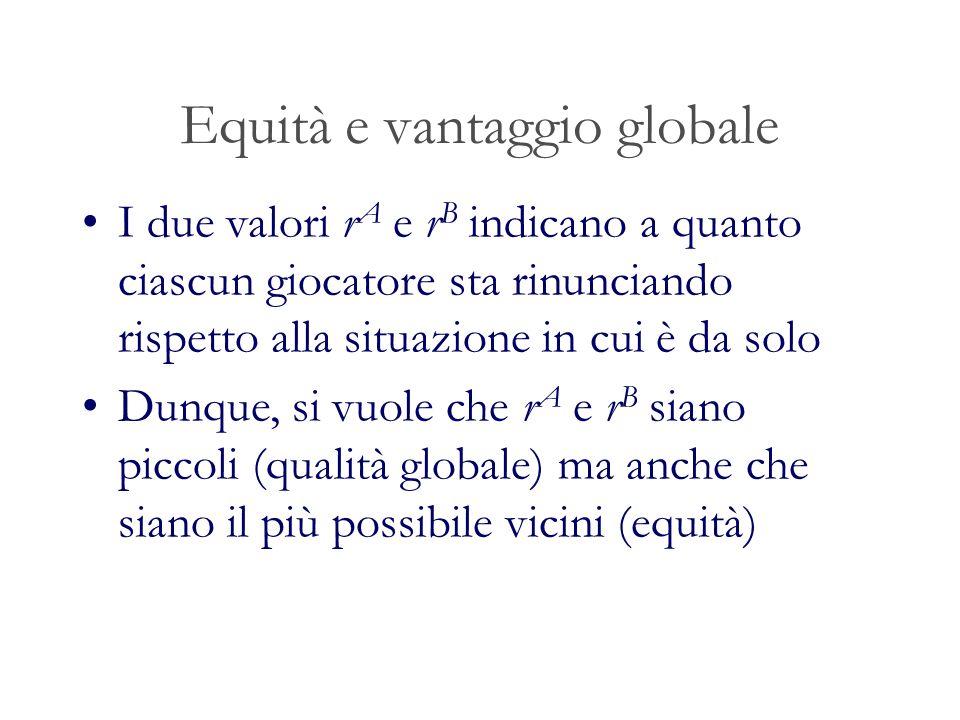 Equità e vantaggio globale I due valori r A e r B indicano a quanto ciascun giocatore sta rinunciando rispetto alla situazione in cui è da solo Dunque