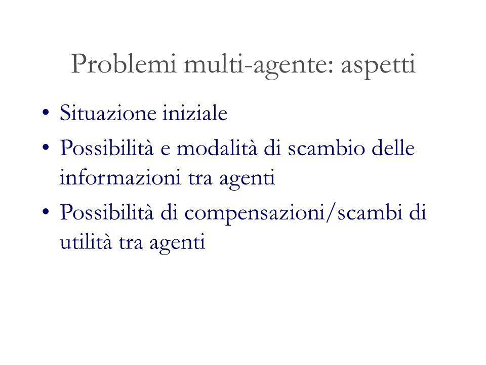 Problemi multi-agente: aspetti Situazione iniziale Possibilità e modalità di scambio delle informazioni tra agenti Possibilità di compensazioni/scambi
