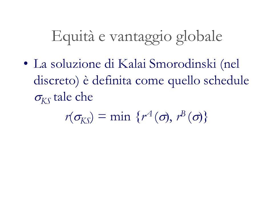 Equità e vantaggio globale La soluzione di Kalai Smorodinski (nel discreto) è definita come quello schedule KS tale che r( KS ) = min {r A (, r B ( }