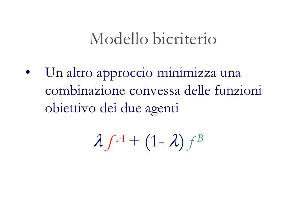 Modello bicriterio Un altro approccio minimizza una combinazione convessa delle funzioni obiettivo dei due agenti f A + ( 1- ) f B