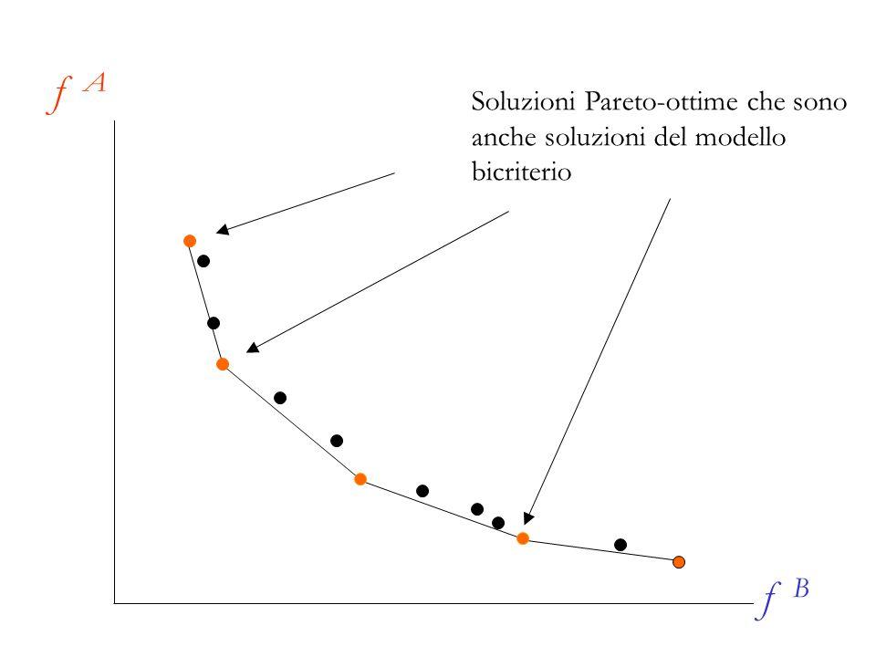 Soluzioni Pareto-ottime che sono anche soluzioni del modello bicriterio f A f B