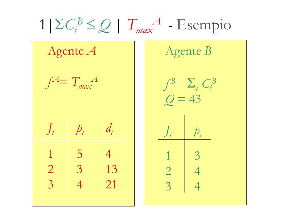 1| C i B Q | T max A - Esempio Agente A f A = T max A J i p i d i 154 2313 3421 Agente B f B = i C i B Q = 43 J i p i 13 24 34