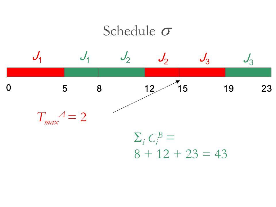 Schedule i C i B = 8 + 12 + 23 = 43 T max A = 2 0 5812151923 J1J1 J2J2 J3J3 J1J1 J2J2 J3J3