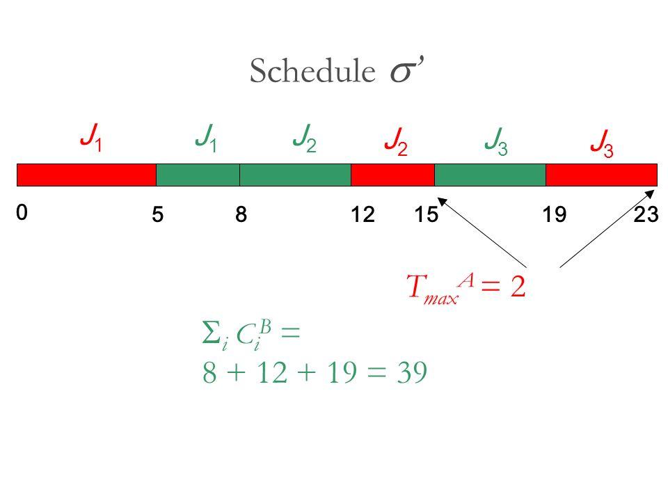 Schedule i C i B = 8 + 12 + 19 = 39 T max A = 2 0 5812151923 J1J1 J2J2 J3J3 J1J1 J2J2 J3J3