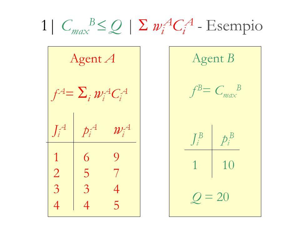 Agent A f A = i w i A C i A J i A p i A w i A 169 257 334 445 Agent B f B = C max B J i B p i B 110 Q = 20 1| C max B Q | w i A C i A - Esempio