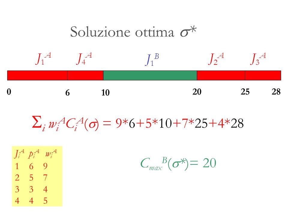 Soluzione ottima * i w i A C i A ( ) = 9*6+5*10+7*25+4*28 C max B ( *)= 20 0 610 20 2528 J1BJ1B J2AJ2A J3AJ3A J4AJ4A J1AJ1A J i A p i A w i A 1 6 9 2 5 7 3 3 4 4 4 5
