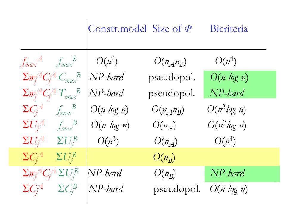Constr.model Size of P Bicriteria f max A f max B O(n 2 ) O(n A n B ) O(n 4 ) w j A C j A C max B NP-hard pseudopol.