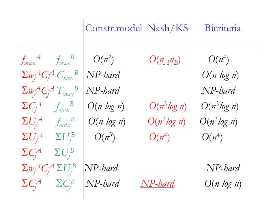 Constr.model Nash/KS Bicriteria f max A f max B O(n 2 ) O(n A n B ) O(n 4 ) w j A C j A C max B NP-hard O(n log n) w j A C j A T max B NP-hard NP-hard C j A f max B O(n log n) O(n 3 log n) O(n 3 log n) U j A f max B O(n log n) O(n 2 log n) O(n 2 log n) U j A U j B O(n 3 ) O(n 4 ) O(n 4 ) C j A U j B w j A C j A U j B NP-hard NP-hard C j A C j B NP-hard NP-hard O(n log n)