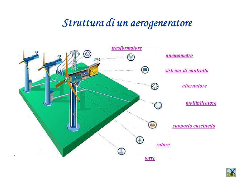 trasformatore anemometro Struttura di un aerogeneratore sistema di controllo alternatore moltiplicatore supporto cuscinetto rotore torre trasformatore