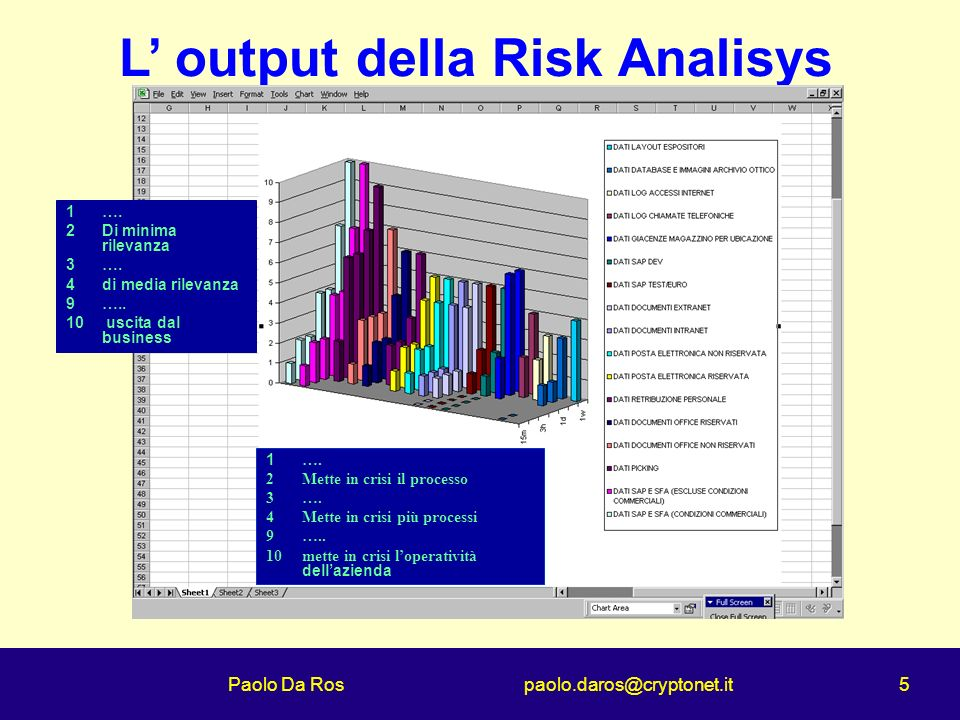 Paolo Da Ros paolo.daros@cryptonet.it 5 L output della Risk Analisys 1….