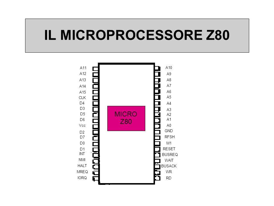 IL MICROPROCESSORE Z80 A11 A15 CLK D4 D6 Vcc D2 D1 INT NMI HALT MREQ IORQ D7 D0 D3 D5 A12 A13 A14 A10 A9 A8 A6 A5 A4 A3 A2 A1 A0 GND RFSH M1 RESET A7 BUSREQ WAIT BUSACK WR RD MICRO Z80