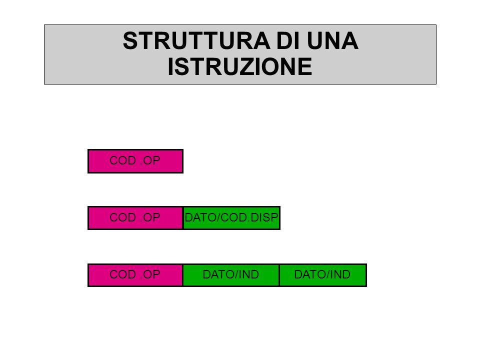 STRUTTURA DI UNA ISTRUZIONE COD.OP DATO/COD.DISP DATO/IND