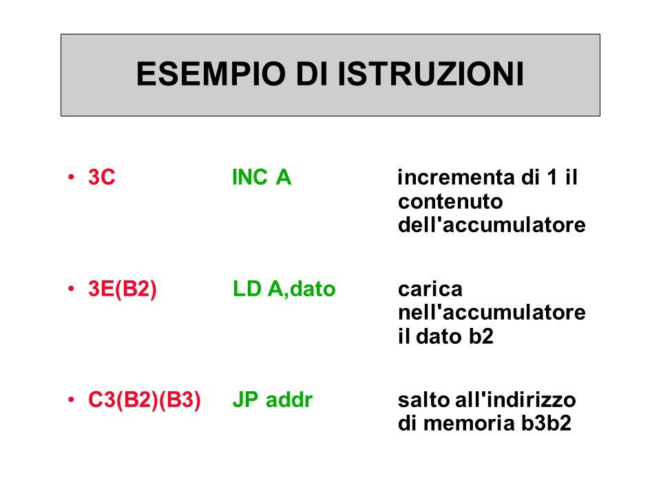 ESEMPIO DI ISTRUZIONI 3C INC A incrementa di 1 il contenuto dell accumulatore 3E(B2)LD A,datocarica nell accumulatore il dato b2 C3(B2)(B3)JP addrsalto all indirizzo di memoria b3b2