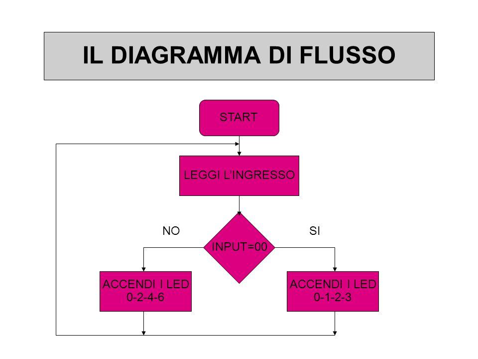 IL DIAGRAMMA DI FLUSSO START LEGGI LINGRESSO INPUT=00 ACCENDI I LED 0-2-4-6 ACCENDI I LED 0-1-2-3 NOSI