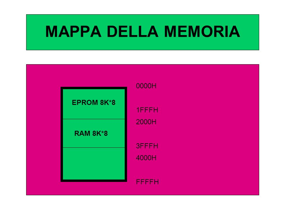 MAPPA DELLA MEMORIA EPROM 8K*8 RAM 8K*8 0000H 1FFFH 2000H 3FFFH 4000H FFFFH