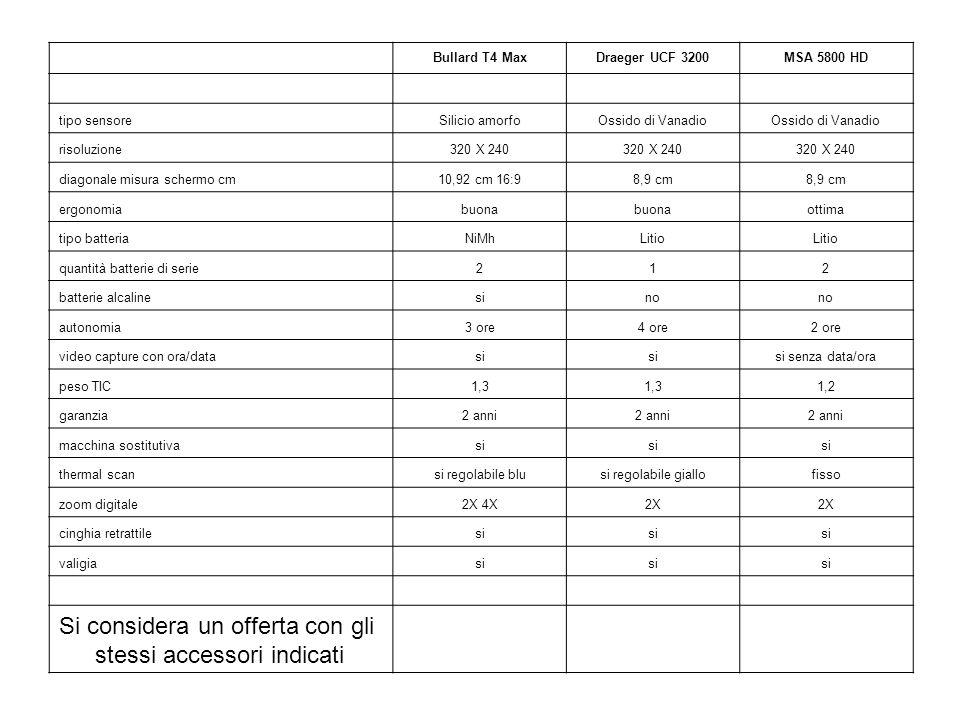 Bullard T4 MaxDraeger UCF 3200MSA 5800 HD tipo sensoreSilicio amorfoOssido di Vanadio risoluzione320 X 240 diagonale misura schermo cm10,92 cm 16:98,9